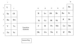 the periodic table lab answers periodic table