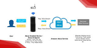 fans that work with alexa best amazon echo alexa enabled devices accessories for your