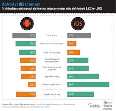 tizen vs android developer economics 2013 survey ios vs android shoot out