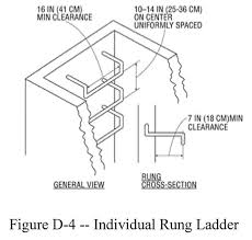 Handrail Design Standards Ladders 1910 23 Occupational Safety And Health Administration