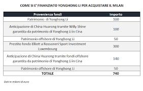 banche cinesi quali sono le banche hanno finanziato yonghong li