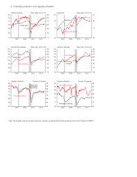 Planning Pic The Fed Industrial Production And Capacity Utilization G 17