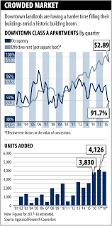 What Is An In Law Apartment Chicago Apartment Market Tilts Toward Tenants Appraisal Research