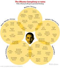 Obama No American Flag Chart Almost Every Obama Conspiracy Theory Ever U2013 Mother Jones