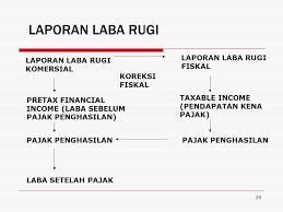 cara membuat laporan laba rugi komersial pajak penghasilan undang undang nomor 36 tahun 2008 tentang