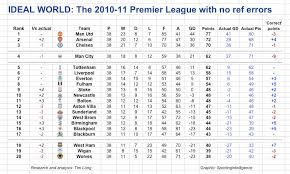 Premier League Table Snapshot The 2010 11 Premier League Table Without Referee Errors