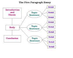 Art history term paper topics    FAMU Online Art History research paper topics  Need an art history paper  Contact us and we  Art History research paper topics  Need an art history paper