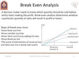 break even analysis 1 jpg image titled do break even analysis