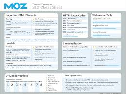 70 useful inbound marketing checklists cheat sheets and advanced