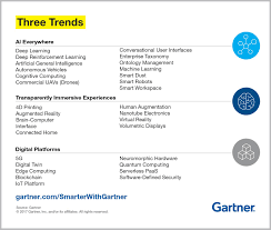Smarter Technologies Top Trends In The Gartner Hype Cycle For Emerging Technologies