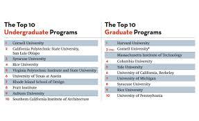 architecture company ranking america s top architecture schools 2017 2016 09 01