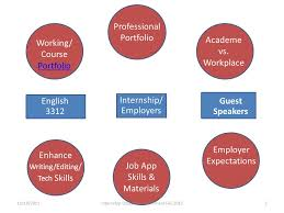 Building A Professional Resume Need A Job When You Graduate Build A Professional Portfolio To