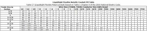 pvc conduit fill table best national electrical codes wire sizes photos electrical