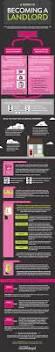 Private Landlord Rentals Houston Tx Best 25 Landlord Tenant Ideas On Pinterest Property Management