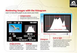 histogram photography cheat sheets for achieving perfect exposure