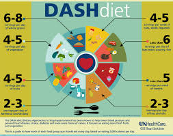 healthy living by farah ghareeb dash diet