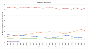 one car garage size garages in new homes 2016 data eye on housing