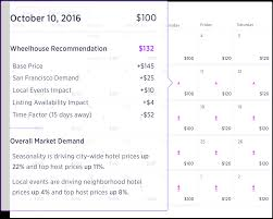 Airbnb Lamar Texas by How Big Data Will Help You Make More Money From Your Airbnb