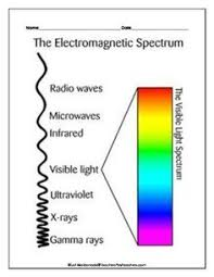 the electromagnetic spectrum waves of energy free lesson plans