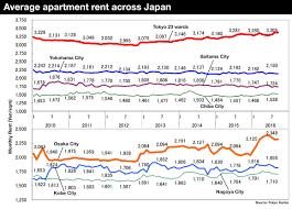 Rent Average Average Apartment Rent In September 2016 U2013 Japan Property Central