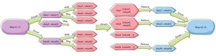 haskell map well typed the haskell consultants communication patterns in