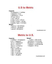 imperial to metric conversion worksheets printable metric to fraction conversion table trials ireland