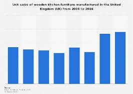 kitchen furniture manufacturers uk kitchen furniture manufacturing sales 2008 2016 uk statistic