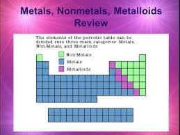 Metalloids On The Periodic Table Wednesday January 4th 2017 7th Grade Science