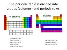Periods Of The Periodic Table The Periodic Table The Periodic Table Is Divided Into Groups