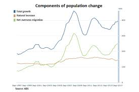 visa bureau australia australia s population increases by one person every 86 seconds as