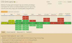 grid layout guide guide to css grid layout fr unit organic traffic service