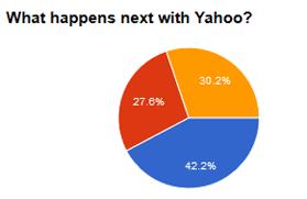 Challenge Yahoo Seeking Alpha S Market Challenge Yahoo Pressure Altaba
