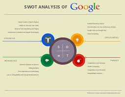 swot analysis software u0026 tools to create fast swot diagrams creately