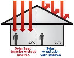Heat Reflective Spray Paint - insultec heat reflective paint prevent heat transfer