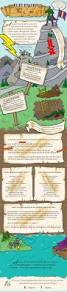 how to write an epic poem infographic