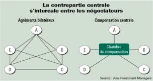 chambre de compensation les chambres de compensation solution pour la stabilité financière