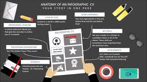 How To Make Your Own Resume How To Make Your Own Infographic Resume Youtube