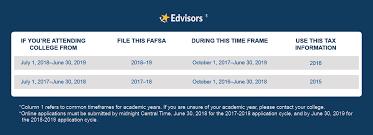 financial aid 2018 2019 fafsa deadlines filing facts u0026 more
