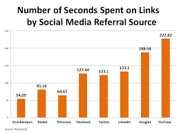 latest social media stats for your business