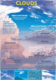 free cloud guide from time to time everyone watches the clouds