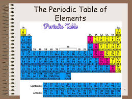 ppt the periodic table of elements powerpoint presentation id