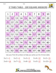 how to teach times tables 3 times table