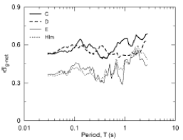 uncertainty and bias in ground motion estimates from ground