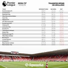 Premierleague Table How The 2016 17 Premier League Table Would Look Based On Transfer