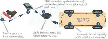 6 pole trailer wiring diagram 4 wire trailer wiring diagram wiring