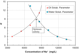 lnapl removal from unsaturated porous media using surfactant