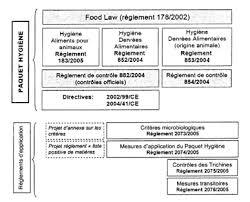 cuisine collective reglementation le paquet hygiène