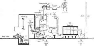 description of operation of msw incinerator environmental