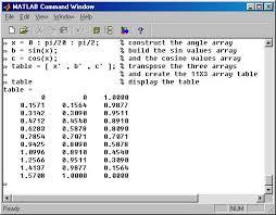 Table Of Trigonometric Values Matlab Entering Constructing Displaying Arrays