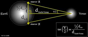 How Many Kilometers Are In A Light Year Transit Of Venus Why Is It Important Exploratorium
